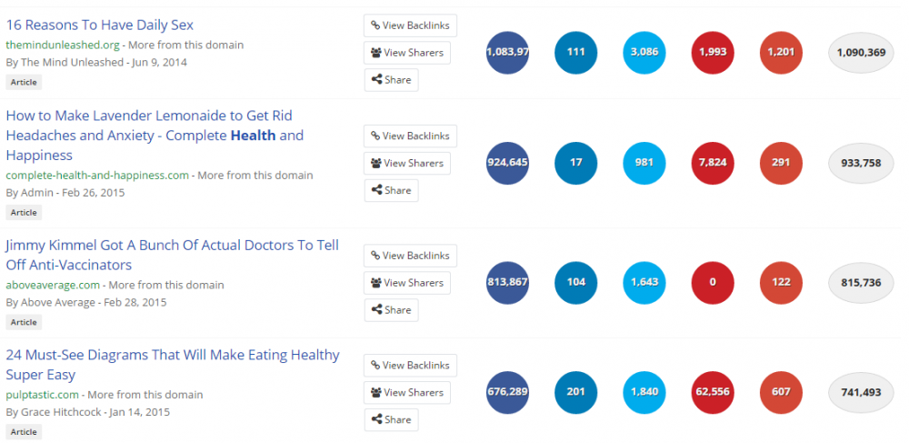 health buzzsumo search