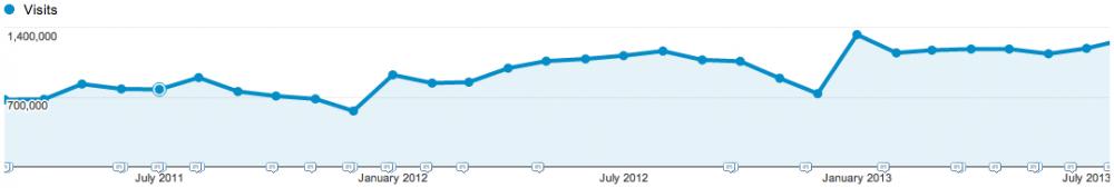 Traffic Growth Graph